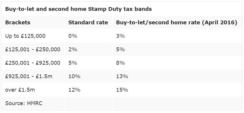 NEW STAMP DUTY